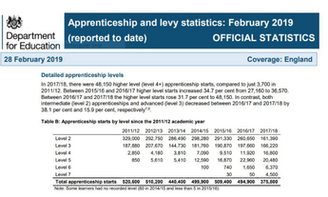 Official Statistics  Apprenticeship and levy statistics: February 2019