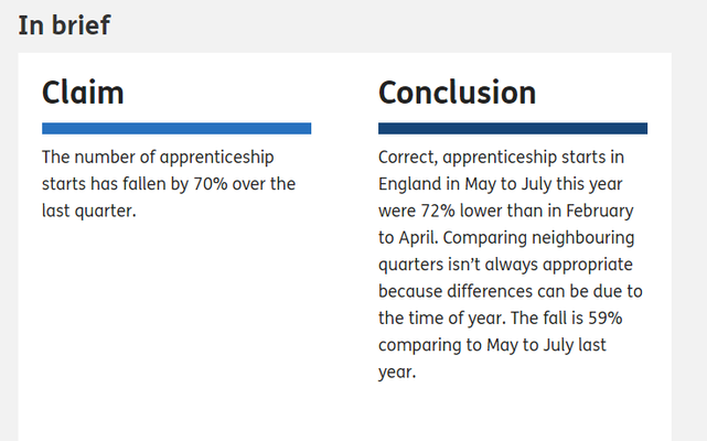 Has the number of people starting apprenticeships fallen?