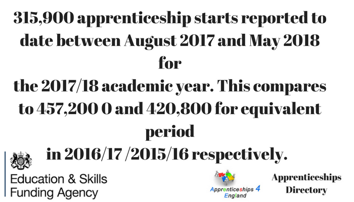 There have been 315,900 apprenticeship starts reported to date between August 2017 and May 2018 forthe 2017/18 academic year. This compares to 457,200 and 420,800 starts reported in the equivalent periodin 2016/17 and 2015/16 respectively