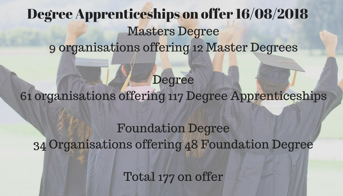 104 organisations offering (177 total) Apprenticeship Foundation Degrees , Degrees and Masters Degrees in the Whole of England