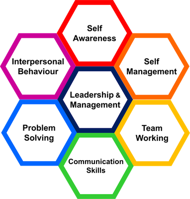 8 essential business skills and why they must be learned